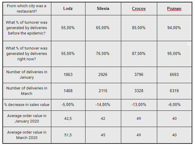chart that shows how coronavirus affected sales, the number of deliveries and the average order value in the restaurants