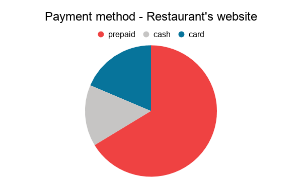 chart showing three methods of payment: prepaid, cash or card on a restaurant website