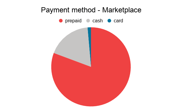 chart showing three methods of payment: prepaid, cash or card in a marketplace